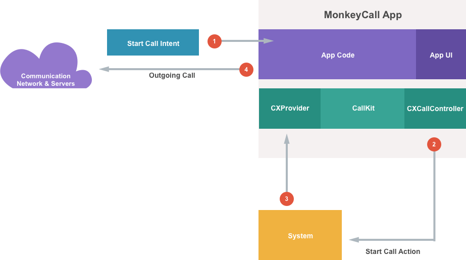 CallKit in Xamarin iOS - Xamarin   Microsoft Docs