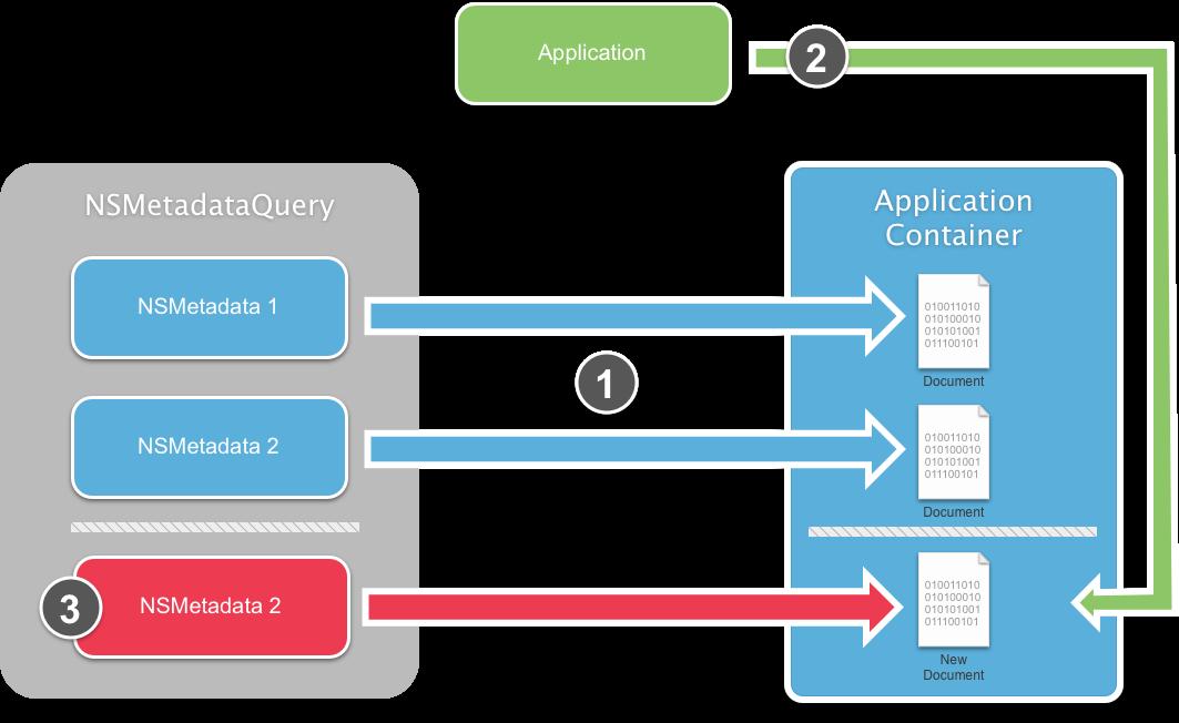 Uidocumentpickerviewcontroller Document Types Pdf