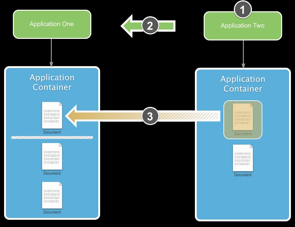 Document Picker in Xamarin iOS - Xamarin   Microsoft Docs