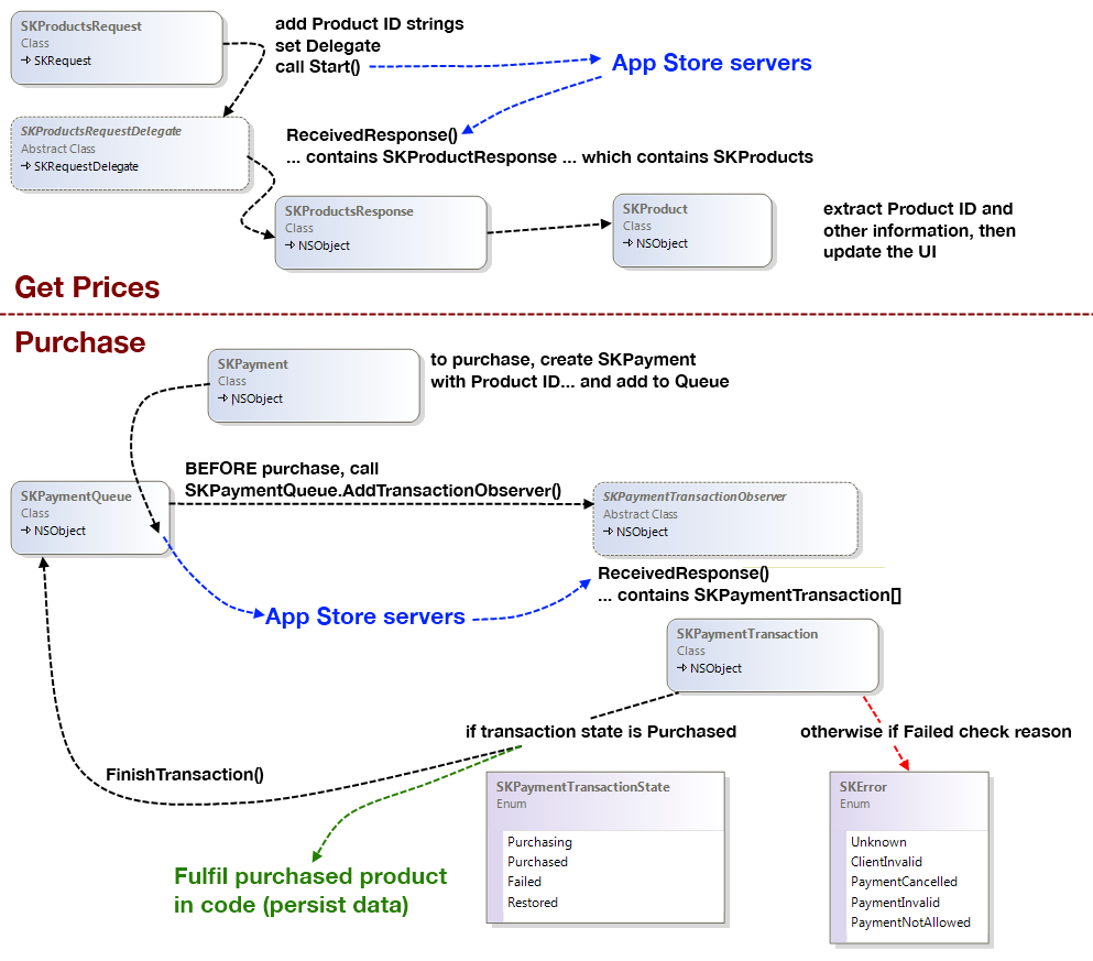Store kit overview and retrieving product information xamarin these pooptronica Images
