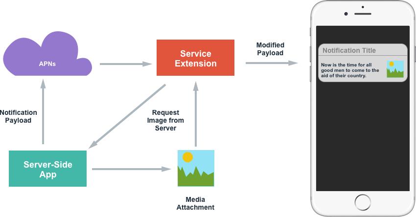 Advanced User Notifications in Xamarin iOS - Xamarin | Microsoft Docs