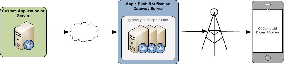Push Notifications in iOS - Xamarin | Microsoft Docs