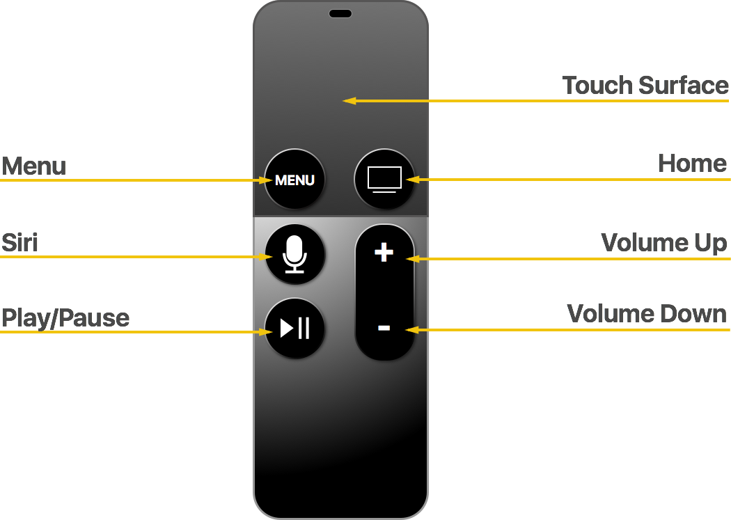 Siri Remote and Bluetooth Controllers for tvOS in Xamarin - Xamarin