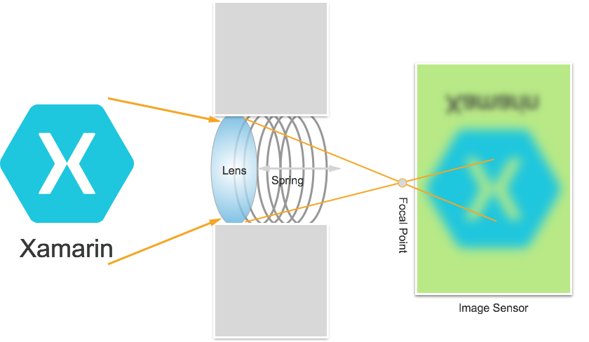 Manual Camera Controls in Xamarin iOS - Xamarin | Microsoft Docs