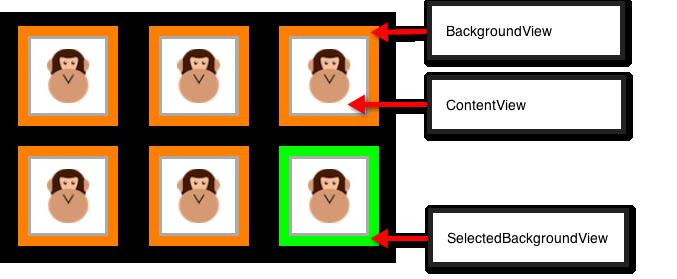 Collection Views in Xamarin iOS - Xamarin | Microsoft Docs