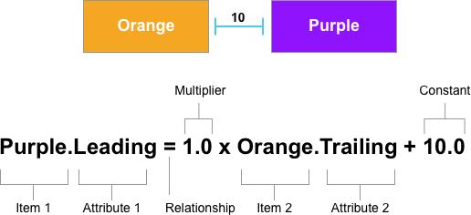 Programmatic Layout Constraints in Xamarin iOS - Xamarin