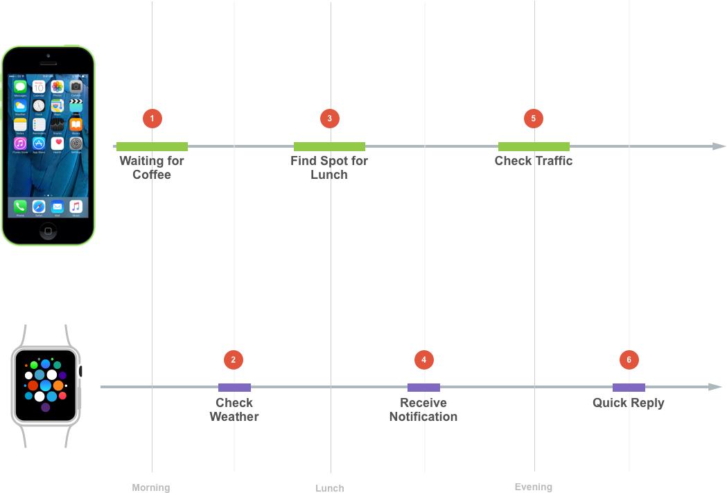 watchOS Background Tasks in Xamarin - Xamarin | Microsoft Docs