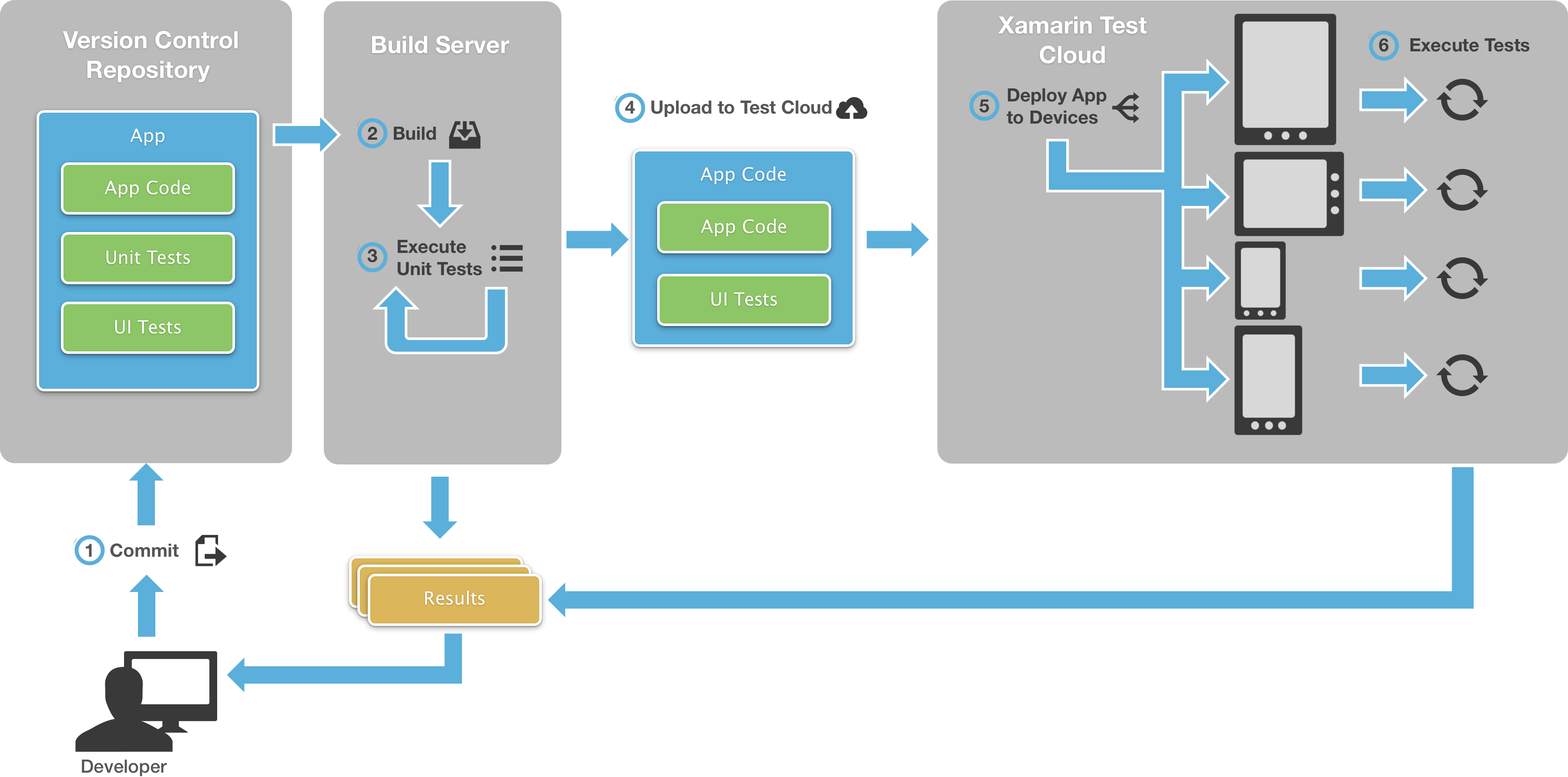 Introduction to continuous integration with xamarin xamarin introduction to continuous integration with xamarin xamarin microsoft docs ccuart Image collections