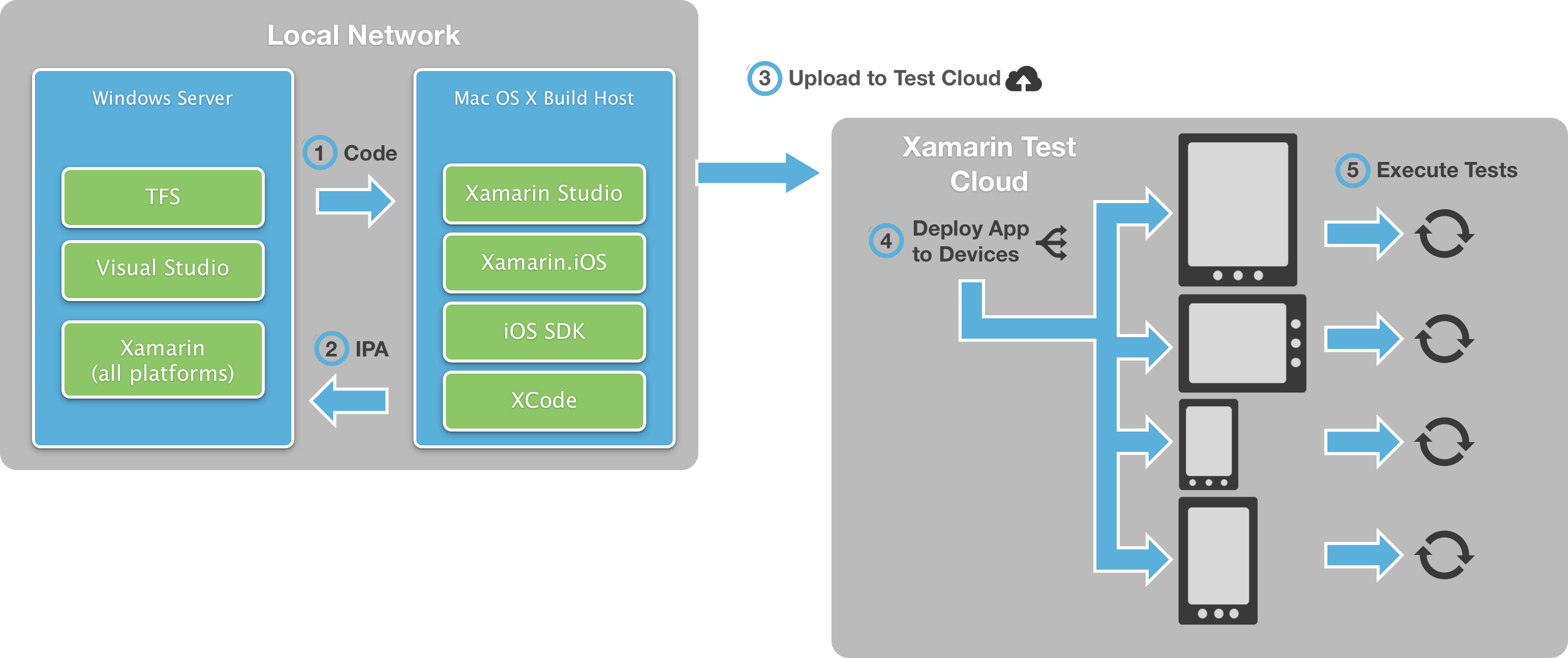 Introduction to Continuous Integration with Xamarin - Xamarin ...