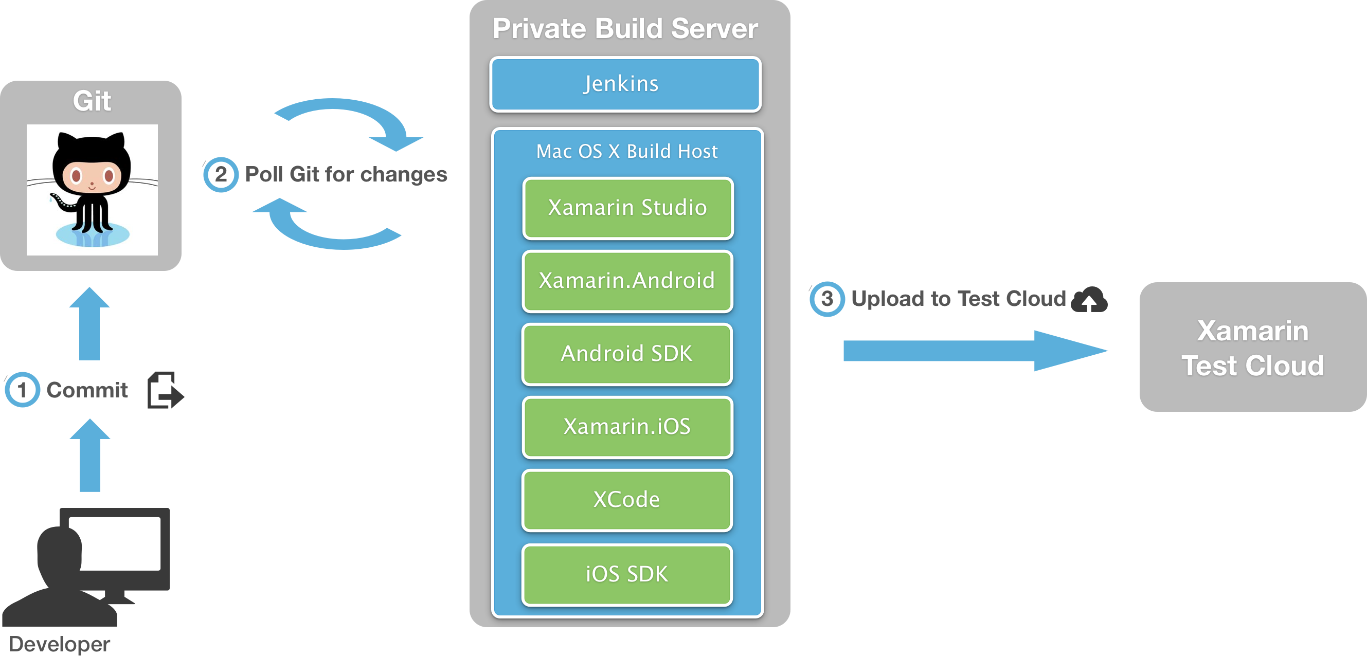 Introduction to Continuous Integration with Xamarin - Xamarin