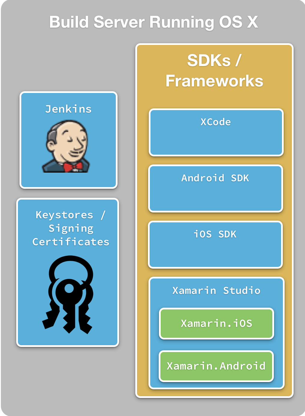 jenkins android test