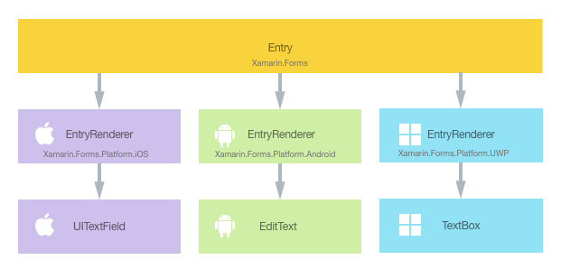 Customizing an Entry - Xamarin | Microsoft Docs