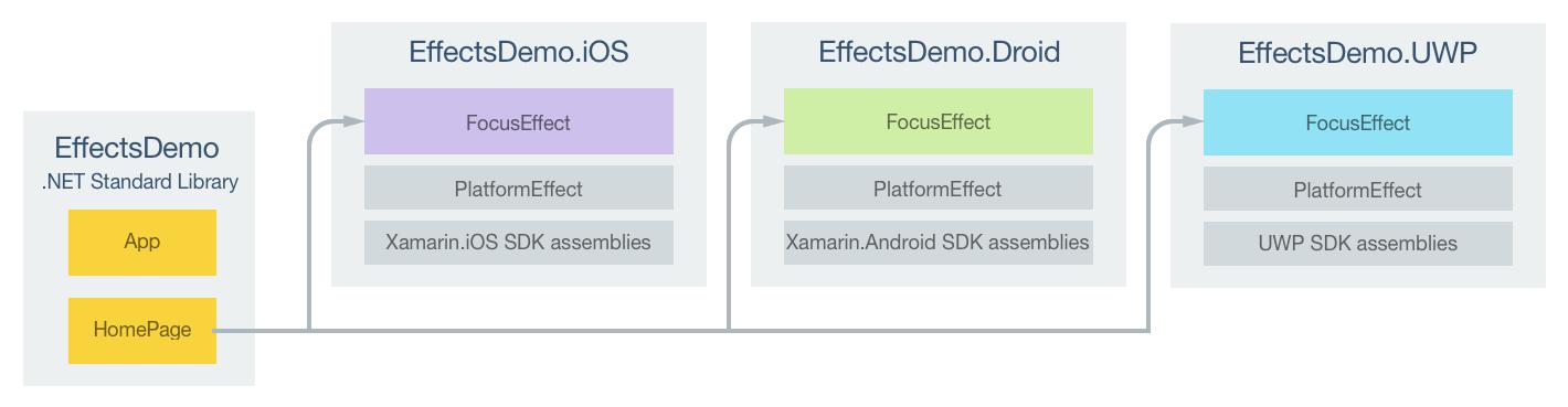 Creating an Effect - Xamarin | Microsoft Docs
