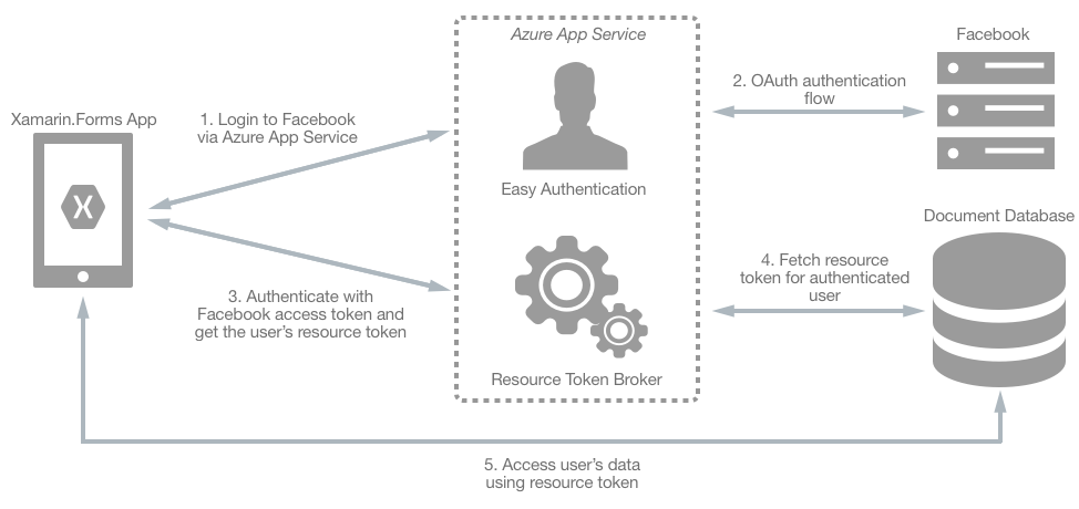 Authenticate Users with an Azure Cosmos DB Document Database and