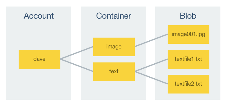 Store and Access Data in Azure Storage from Xamarin Forms