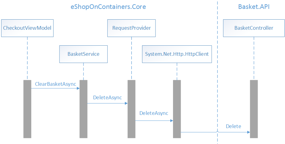 Accessing Remote Data - Xamarin | Microsoft Docs