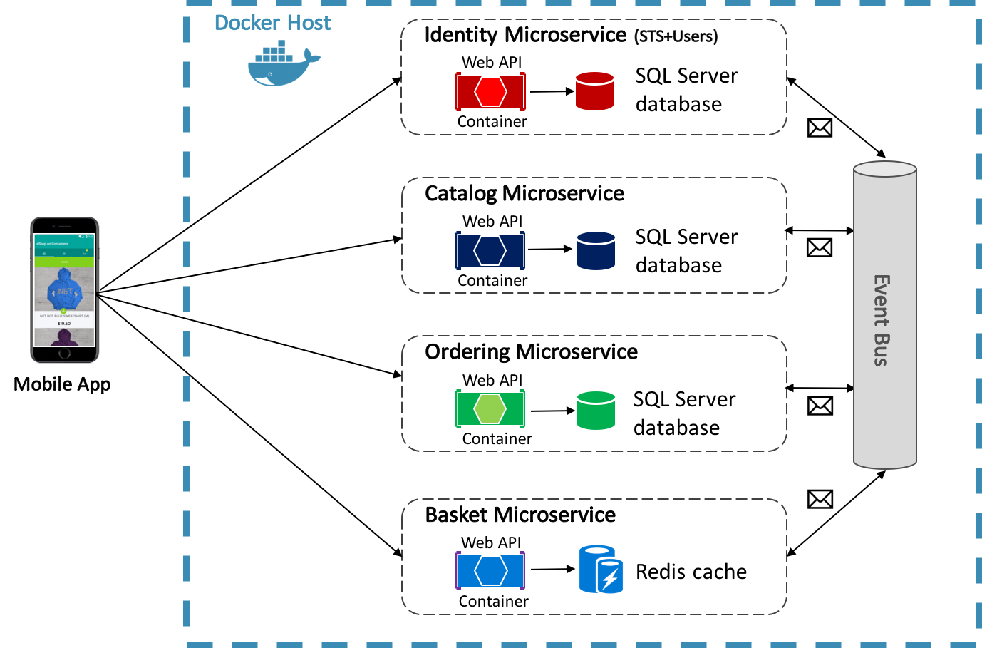Containerized Microservices - Xamarin | Microsoft Docs