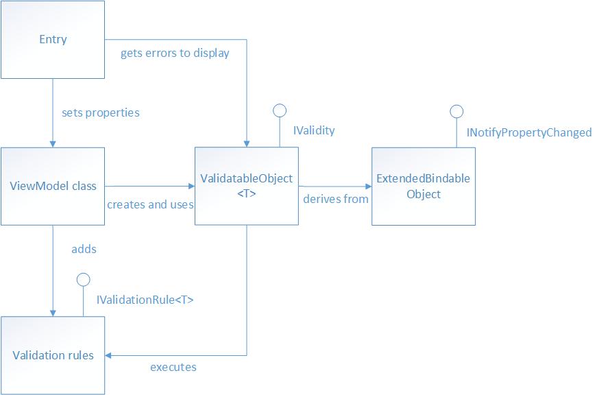 Validation in Enterprise Apps - Xamarin | Microsoft Docs