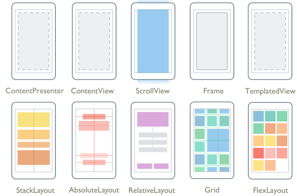 Xamarin.Forms Layout Types