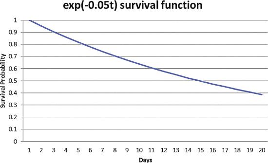 Come funziona le funzioni di sopravvivenza nel tempo