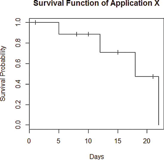 stima di mq della funzione di sopravvivenza per l'applicazione mobile x