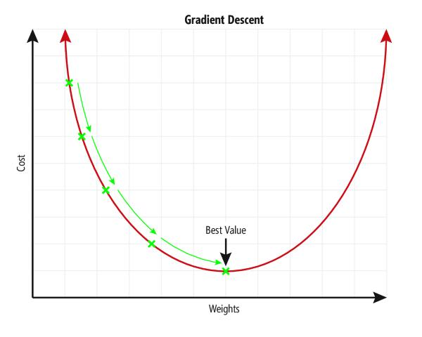 Gráfico de la función de pérdida con una curva sencilla