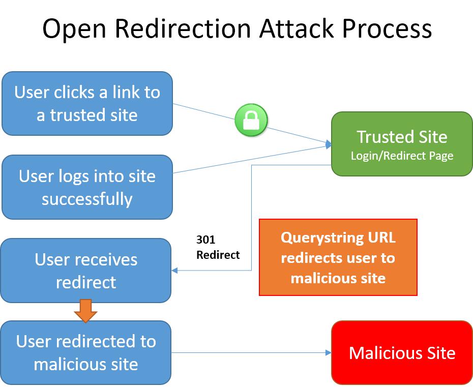 Evitar ataques de redireccionamiento abierto en ASP.NET Core ...