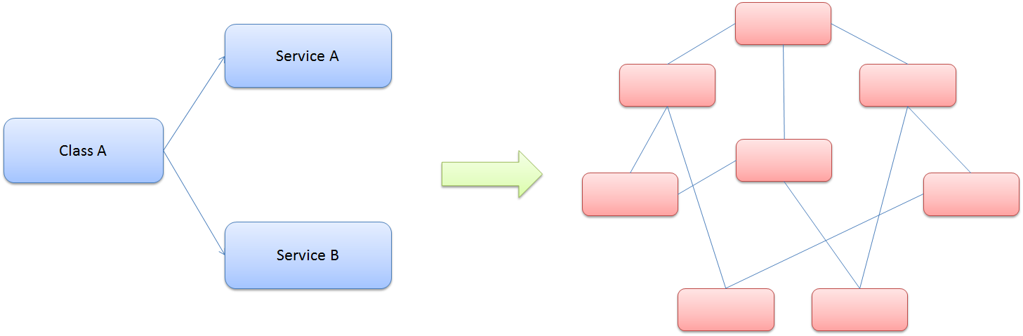 Inserción de dependencias de ASP.NET MVC 4 | Microsoft Docs