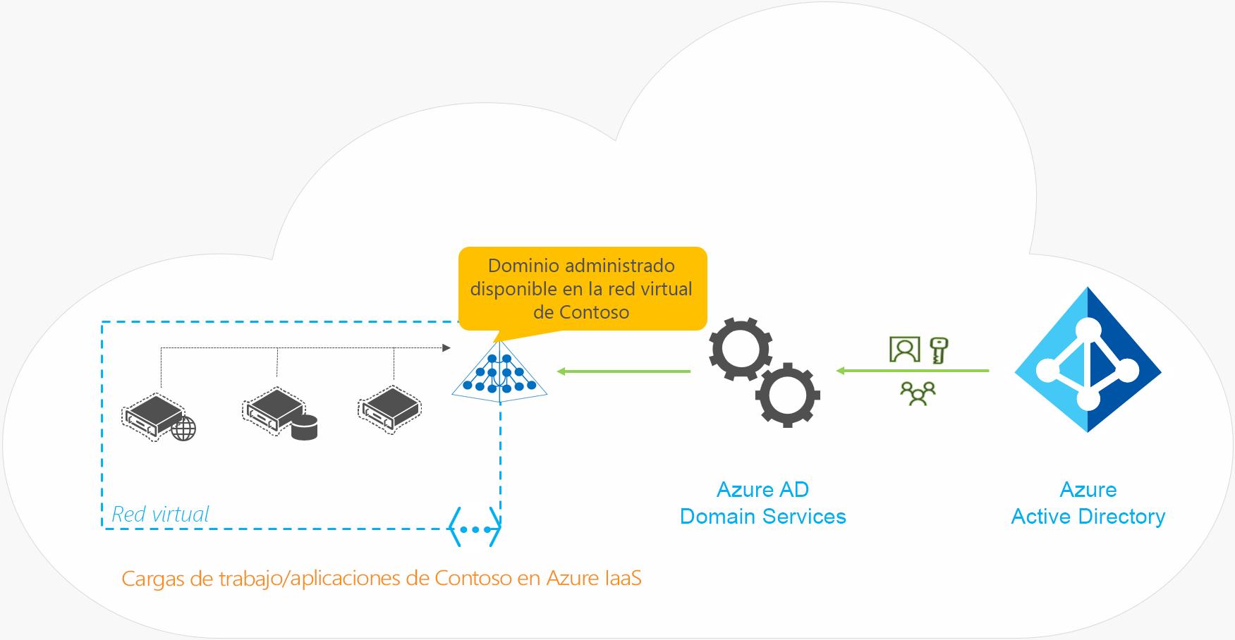 AzureActive Directory DomainServices para una organización solo en la nube sin sincronización fuera del entorno local