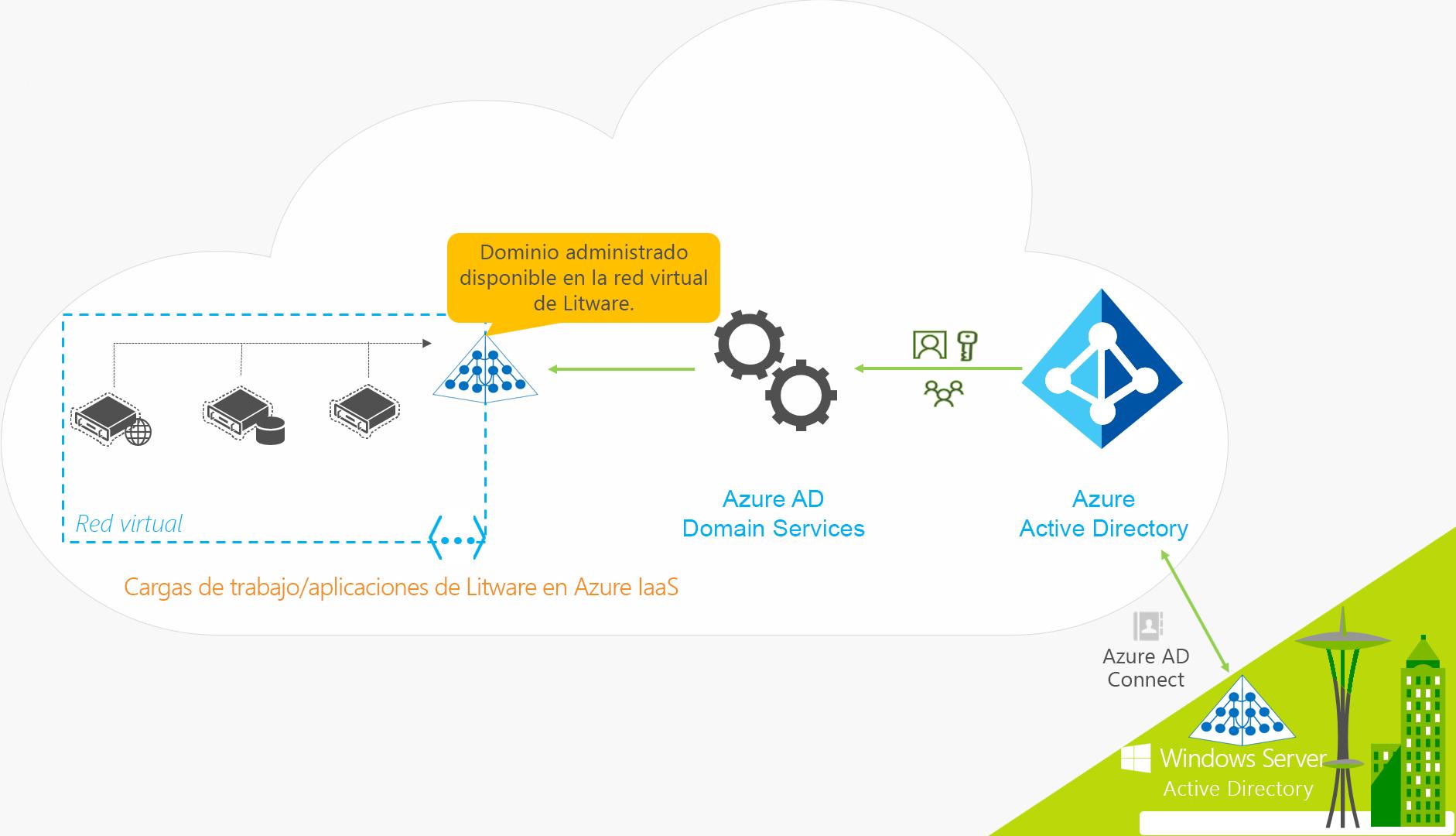 AzureActive Directory DomainServices para una organización híbrida que incluye sincronización en el entorno local