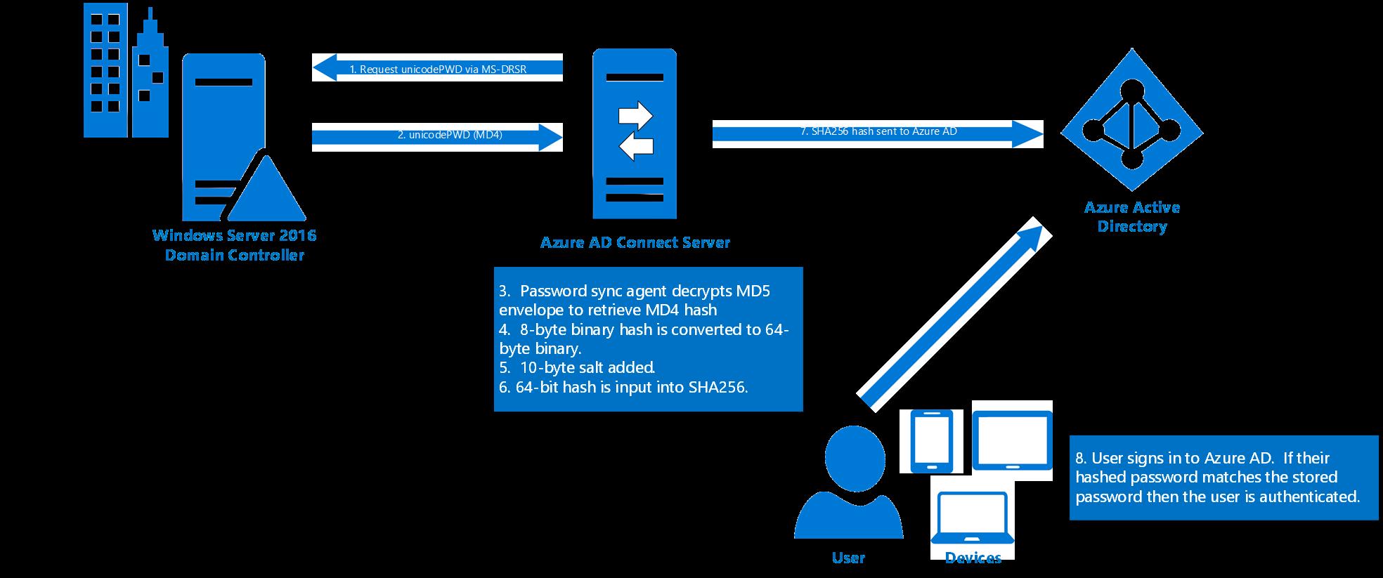 Implementación de la sincronización de hash de contraseñas mediante la sincronización de Azure AD Connect