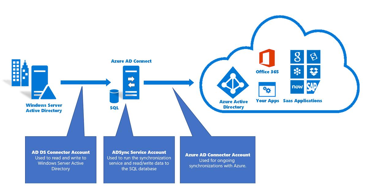 Azure AD Connect: Cuentas y permisos