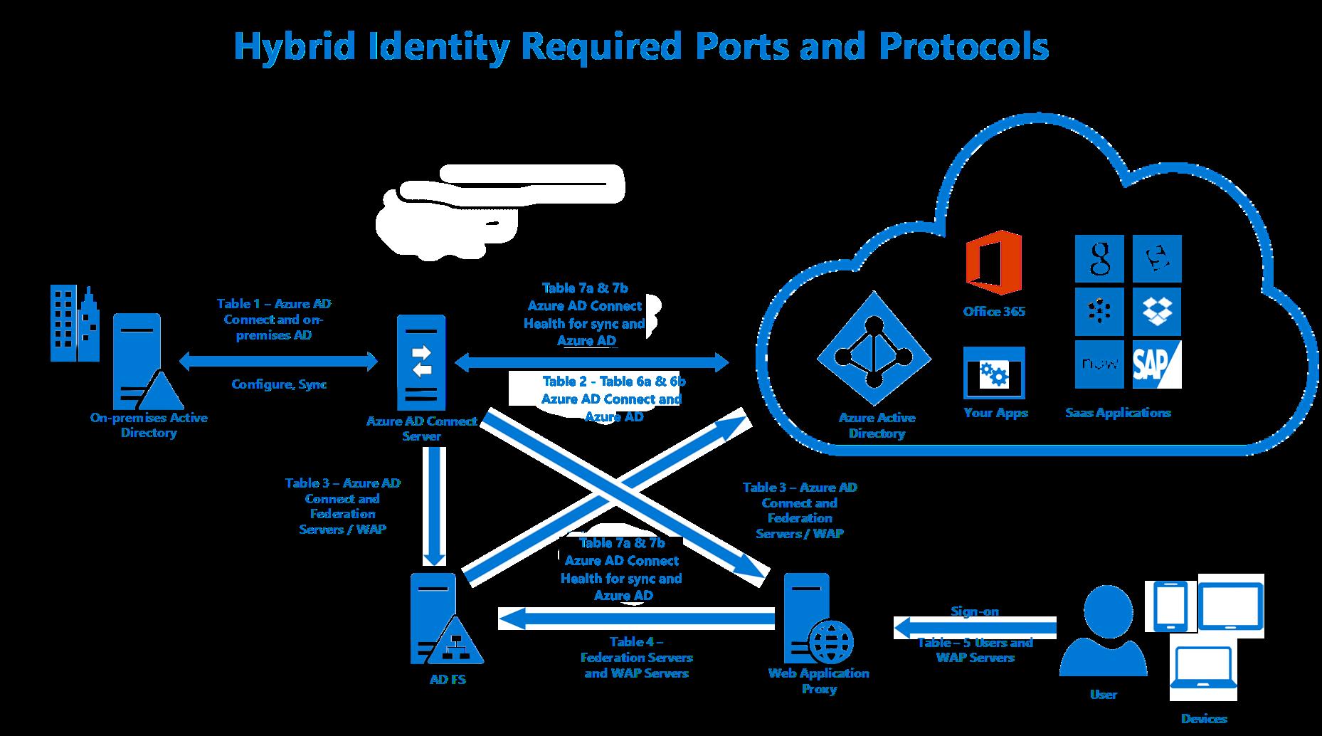 La Identidad H 237 Brida Requer 237 A Puertos Y Protocolos Azure
