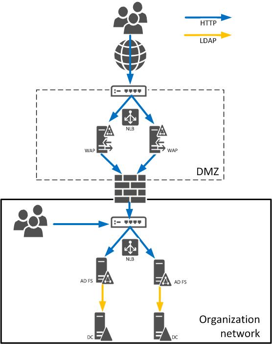 instrucciones para implementar windows server active