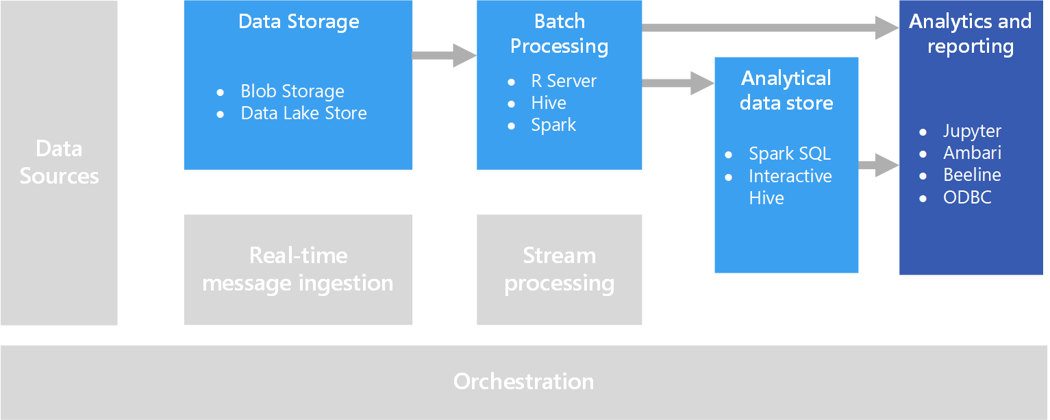 Exploración interactiva de datos   Microsoft Docs