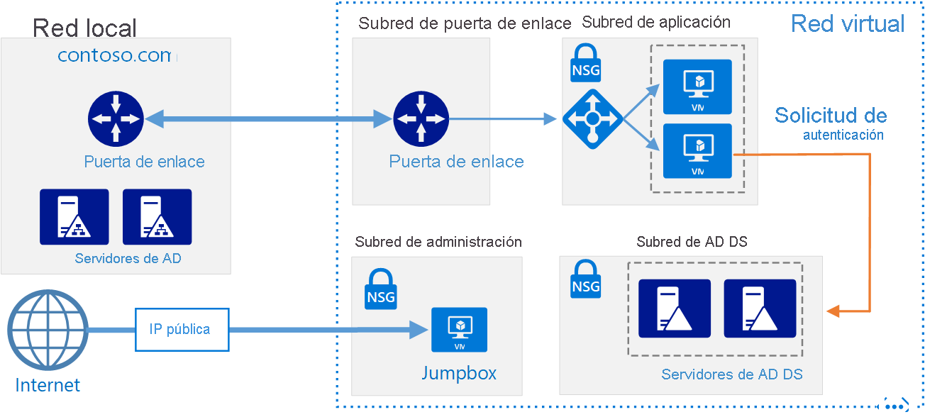 Dedicated server in azure e
