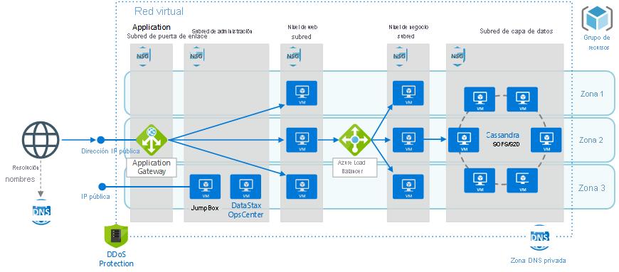 Aplicación de n niveles con Apache Cassandra   Microsoft Docs