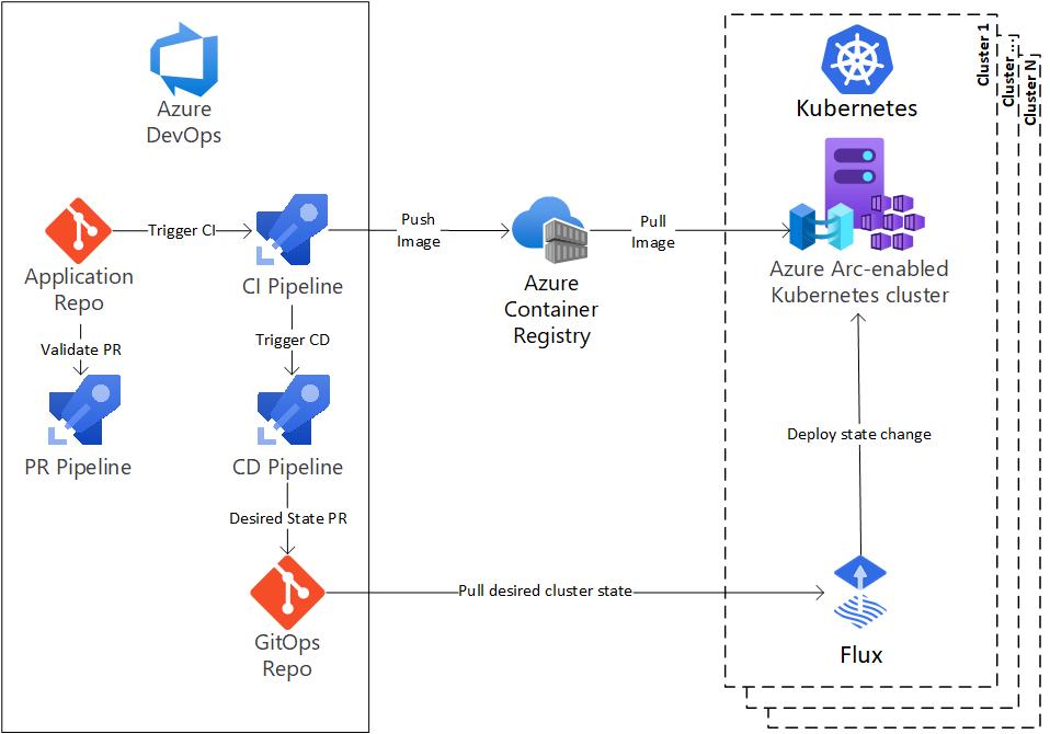 Arquitectura de CI/CD con GitOps