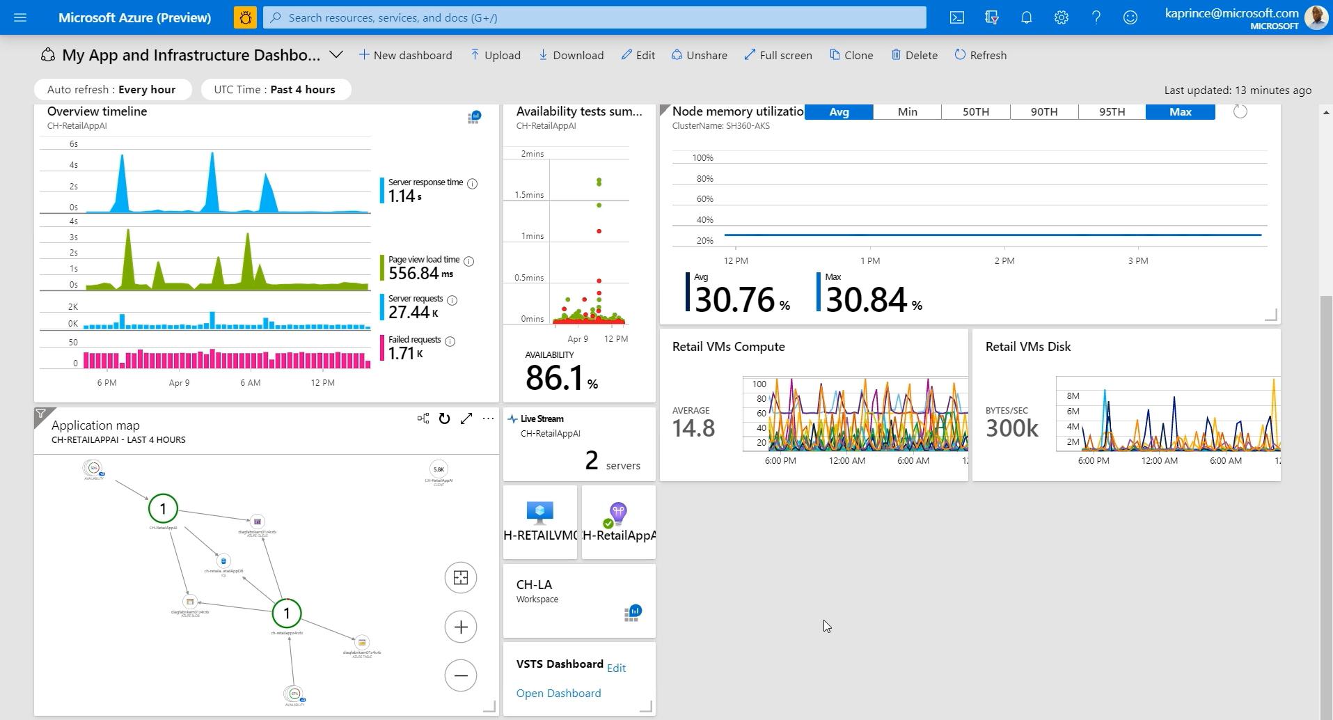 Visualizar datos de Azure Monitor | Microsoft Docs