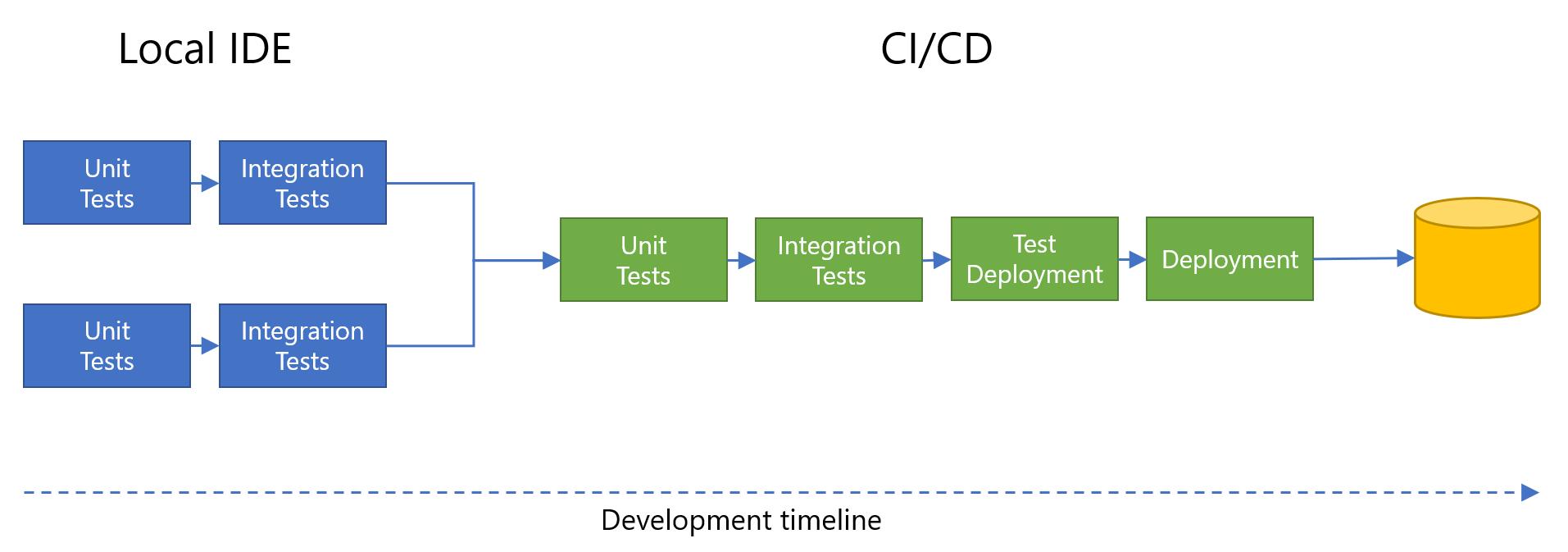Plantillas de Azure Resource Manager para mantener la coherencia en ...