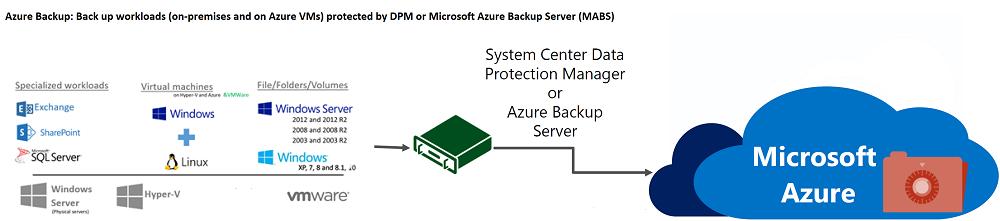Copia de seguridad de máquinas y cargas de trabajo protegidas mediante DPM o MABS