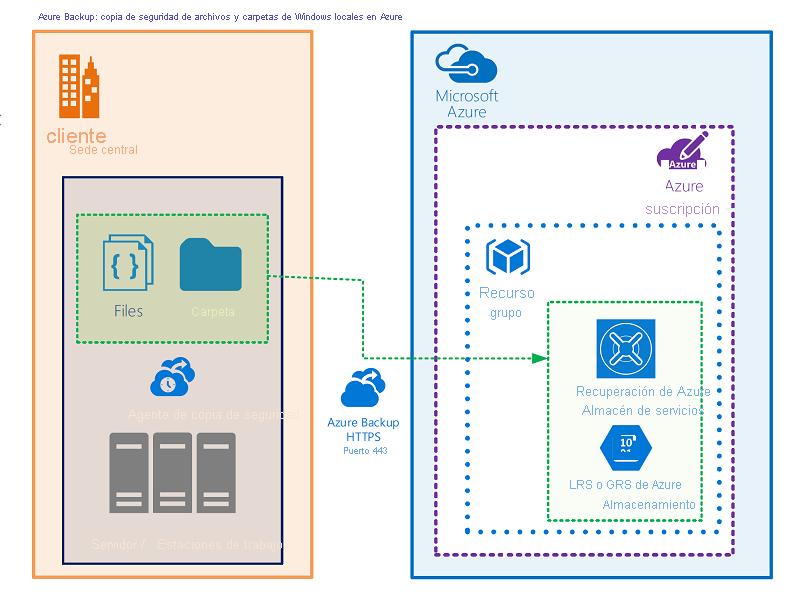 Copia de seguridad de máquinas locales de WindowsServer con el agente de MARS