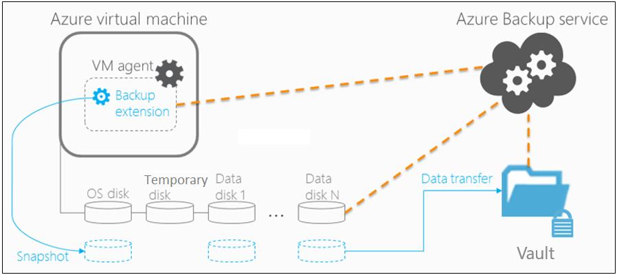 Arquitectura de copia de seguridad de máquinas virtuales de Azure