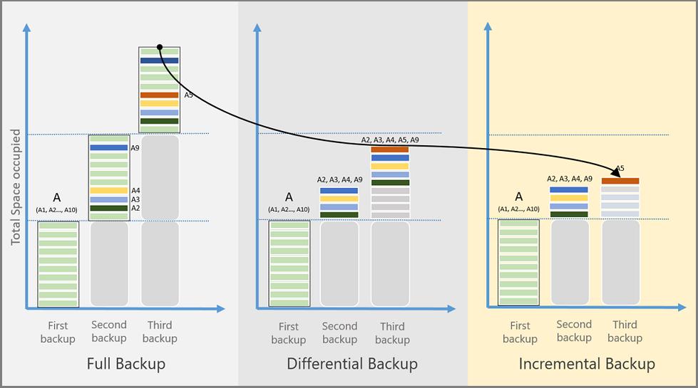 imagen que muestra las comparaciones de métodos de copia de seguridad