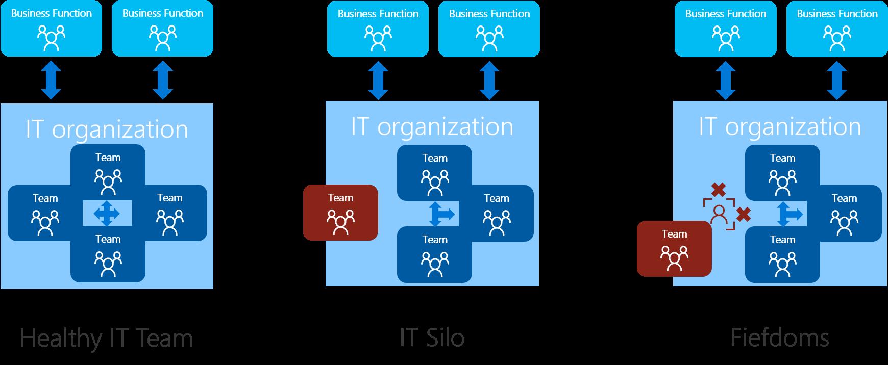 Islas Y Feudos Microsoft Cloud Adoption Framework For