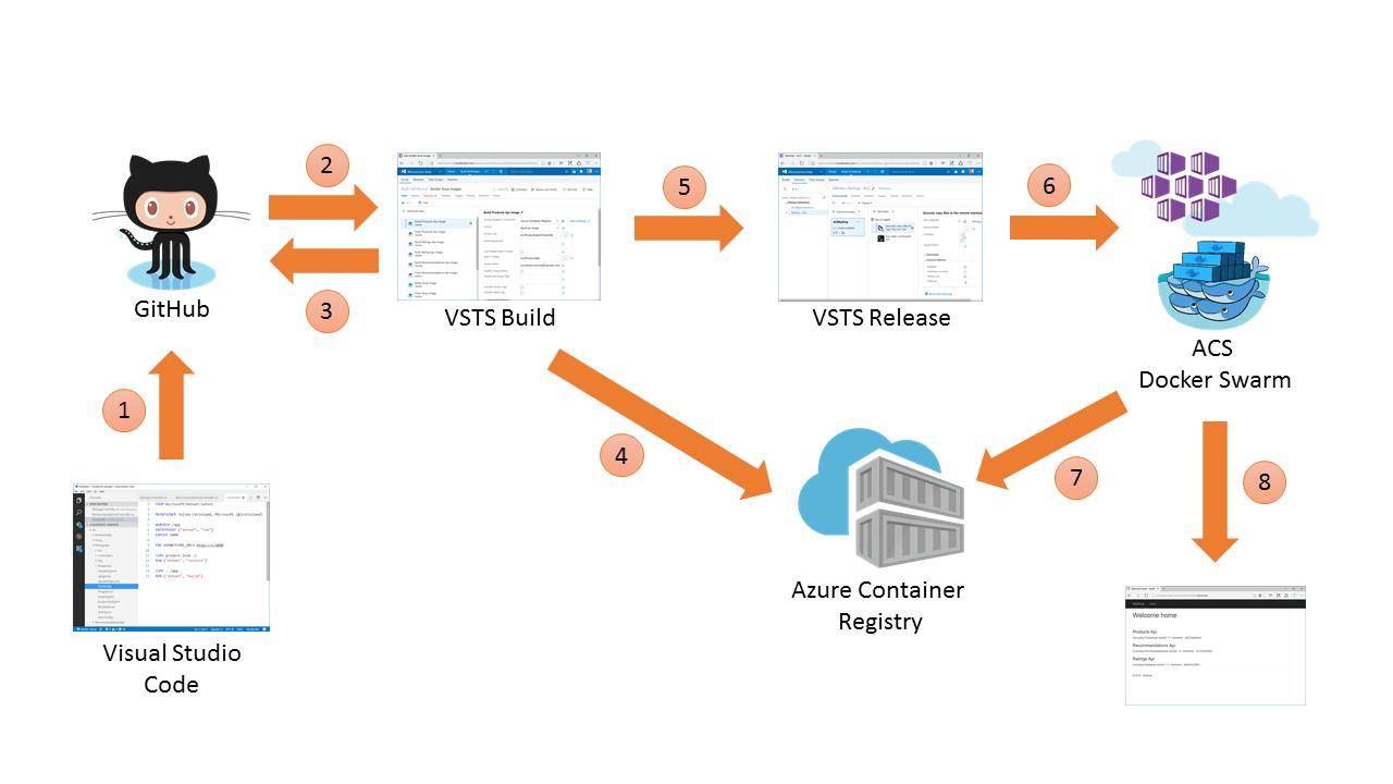 Ci Cd Con Azure Container Service Engine Y Modo Swarm