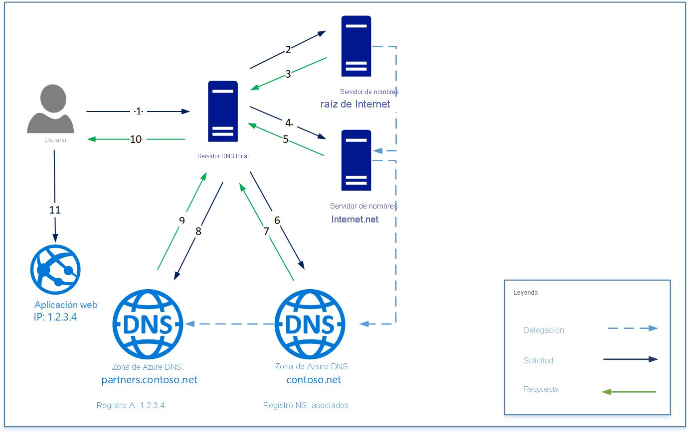 Introducción a la delegación de Azure DNS | Microsoft Docs