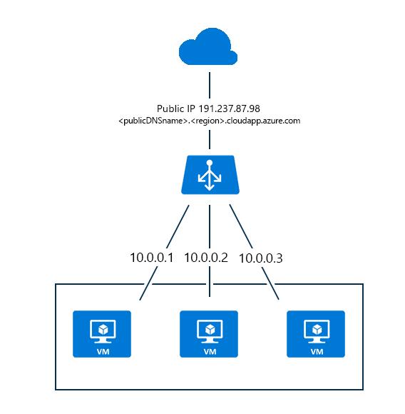 informaci243n general sobre azure load balancer microsoft docs