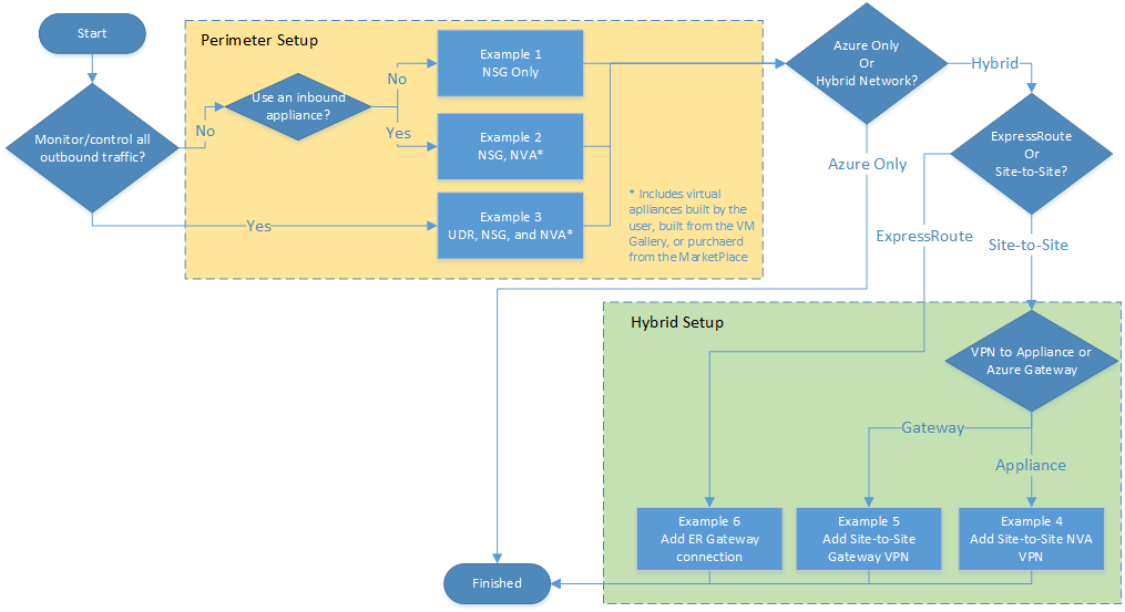 Procedimientos recomendados de seguridad de la red de azure 0 0 ccuart Choice Image