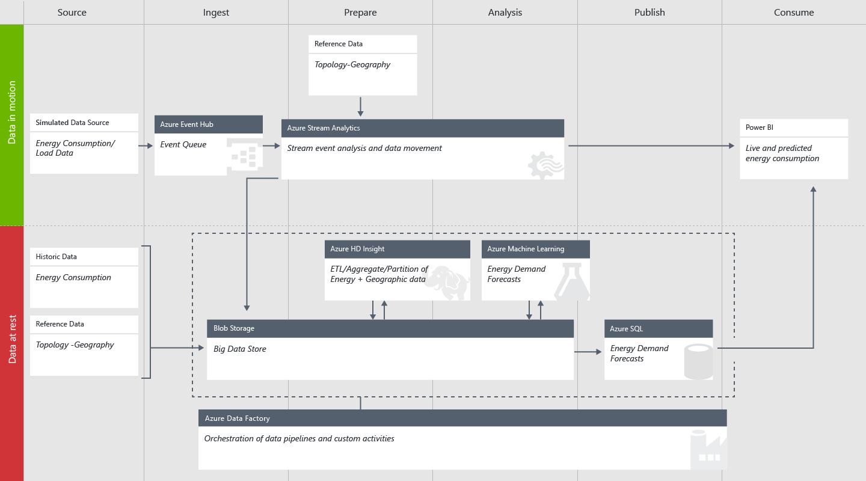 Cuaderno de estrategias de la plantilla de solución de Cortana ...